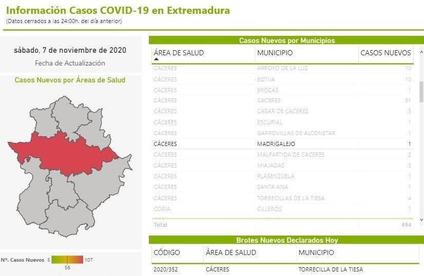 Nuevo caso positivo de COVID-19 (noviembre 2020) - Madrigalejo (Cáceres)