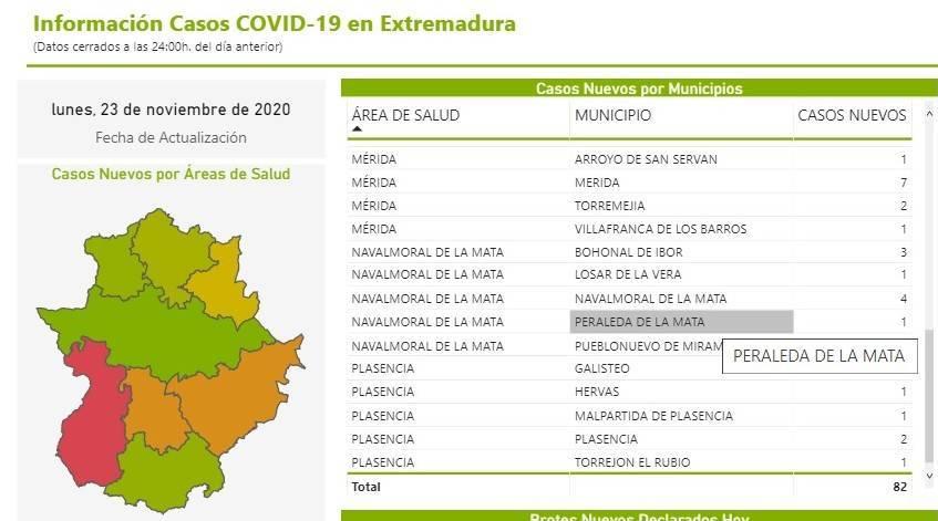 Nuevo caso positivo de COVID-19 (noviembre 2020) - Peraleda de la Mata (Cáceres)