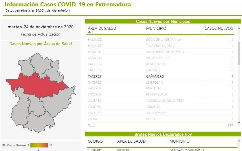 Nuevo positivo por coronavirus (noviembre 2020) - Cañamero (Cáceres)