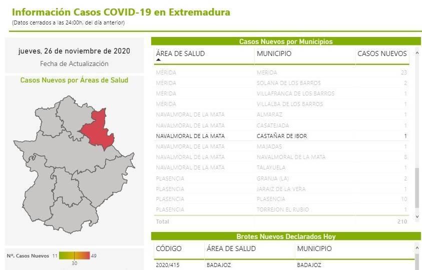 Nuevo positivo por coronavirus (noviembre 2020) - Castañar de Ibor (Cáceres)
