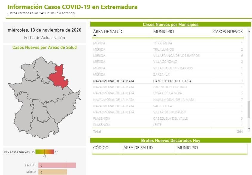Un caso positivo de COVID-19 (noviembre 2020) - Campillo de Deleitosa (Cáceres)