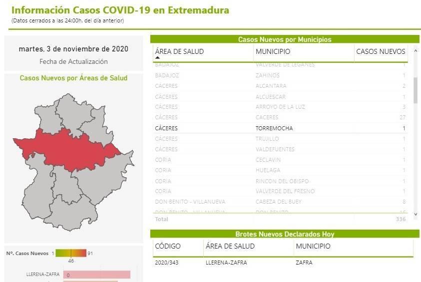 Un caso positivo de COVID-19 (noviembre 2020) - Torremocha (Cáceres)