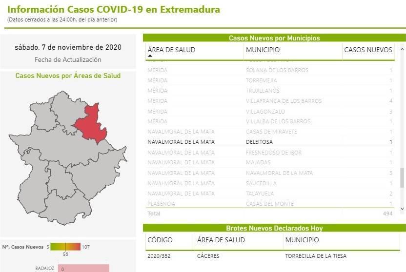 Un nuevo caso positivo de COVID-19 (noviembre 2020) - Deleitosa (Cáceres)