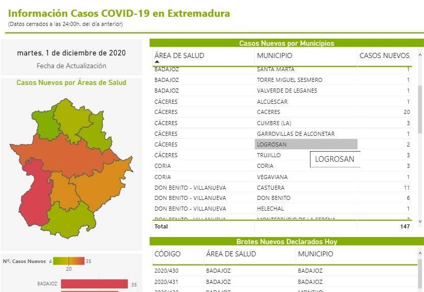 2 nuevos casos positivos de COVID-19 (diciembre 2020) - Logrosán (Cáceres)