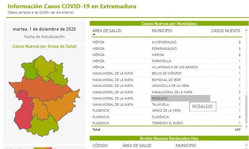 2 nuevos casos positivos de COVID-19 (diciembre 2020) - Rosalejo (Cáceres)