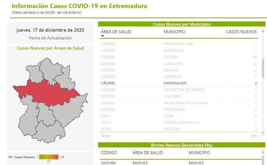 3 casos positivos de COVID-19 (diciembre 2020) - Madrigalejo (Cáceres) 2