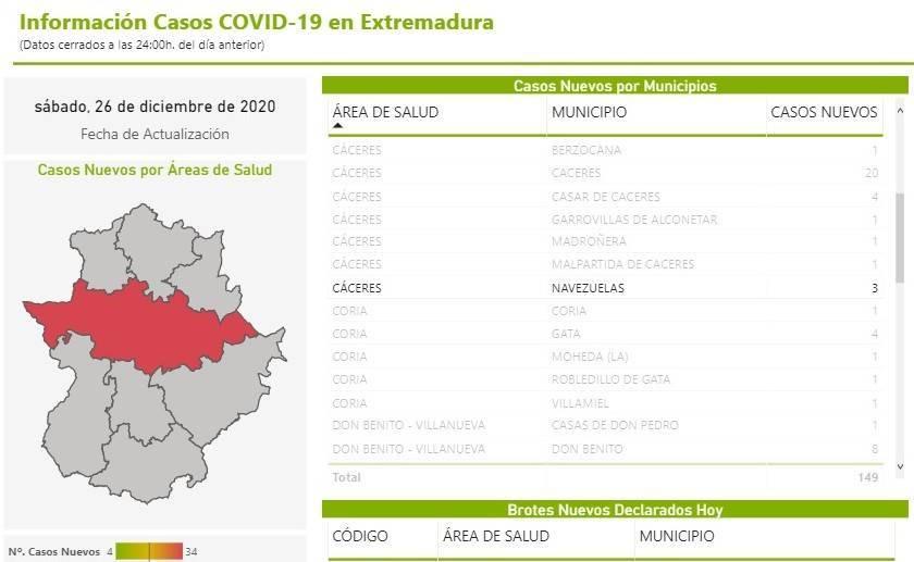 3 casos positivos de COVID-19 (diciembre 2020) - Navezuelas (Cáceres)