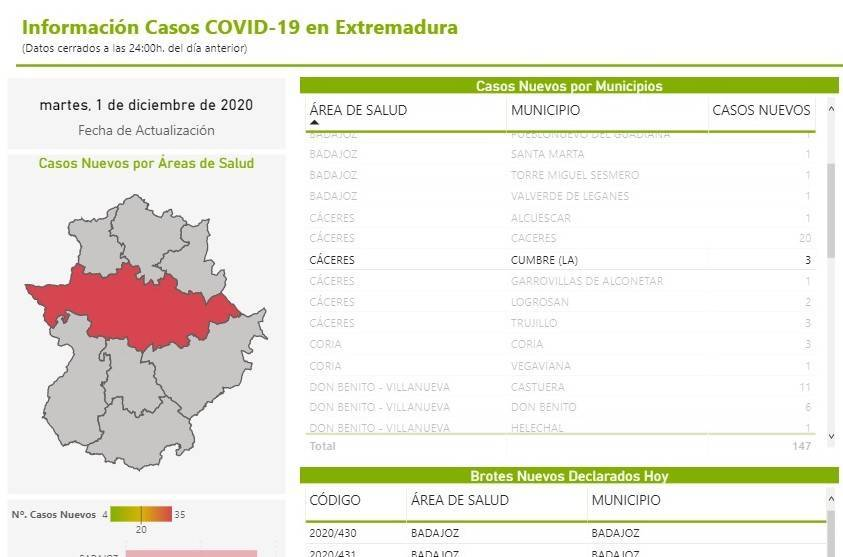 3 nuevos casos positivos de COVID-19 (diciembre 2020) - La Cumbre (Cáceres)