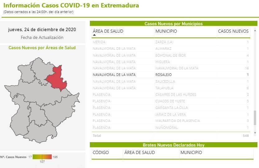 3 nuevos casos positivos de COVID-19 (diciembre 2020) - Rosalejo (Cáceres) 1