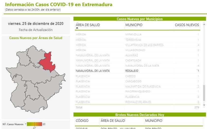 3 nuevos casos positivos de COVID-19 (diciembre 2020) - Rosalejo (Cáceres) 2