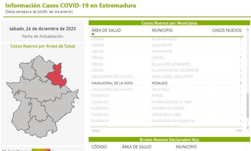 3 nuevos casos positivos de COVID-19 (diciembre 2020) - Rosalejo (Cáceres) 3
