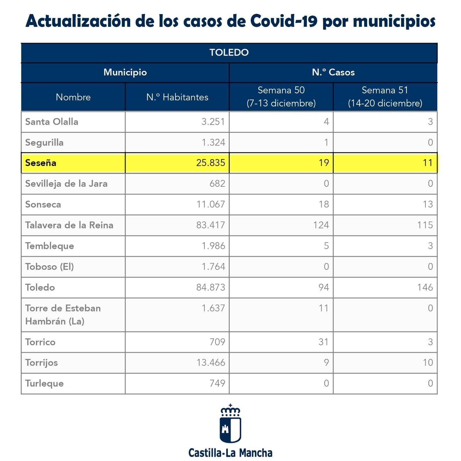 30 nuevos casos positivos de COVID-19 (diciembre 2020) - Seseña (Toledo)