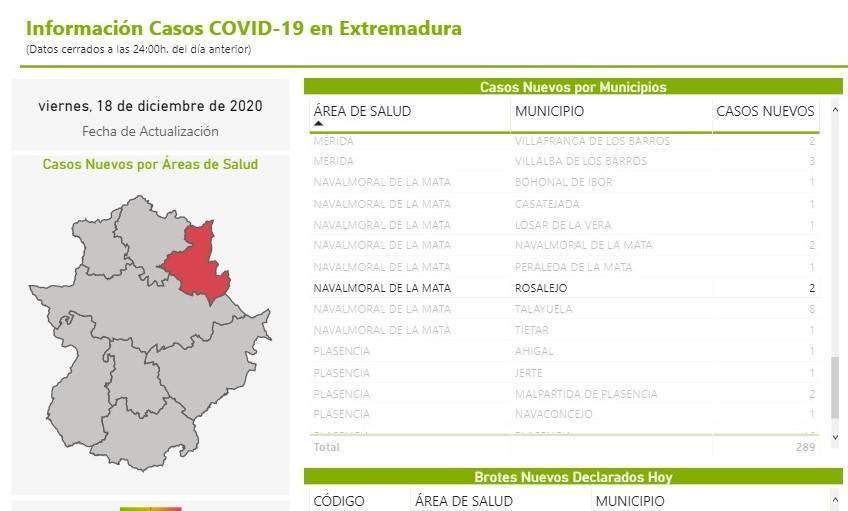 4 casos positivos de COVID-19 (diciembre 2020) - Rosalejo (Cáceres)