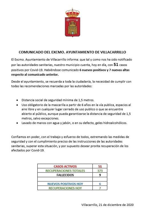 51 casos positivos activos de COVID-19 (diciembre 2020) - Villacarrillo (Jaén)
