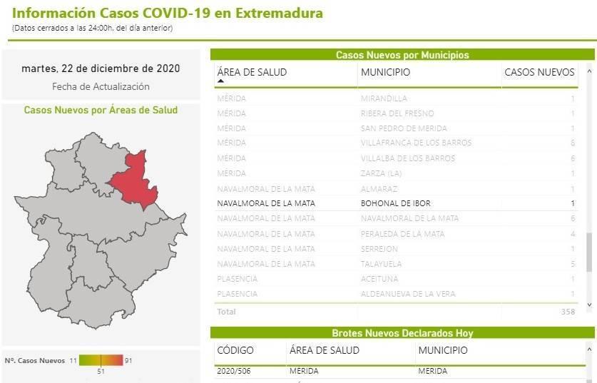 6 nuevos casos positivos de COVID-19 (diciembre 2020) - Bohonal de Ibor (Cáceres) 1