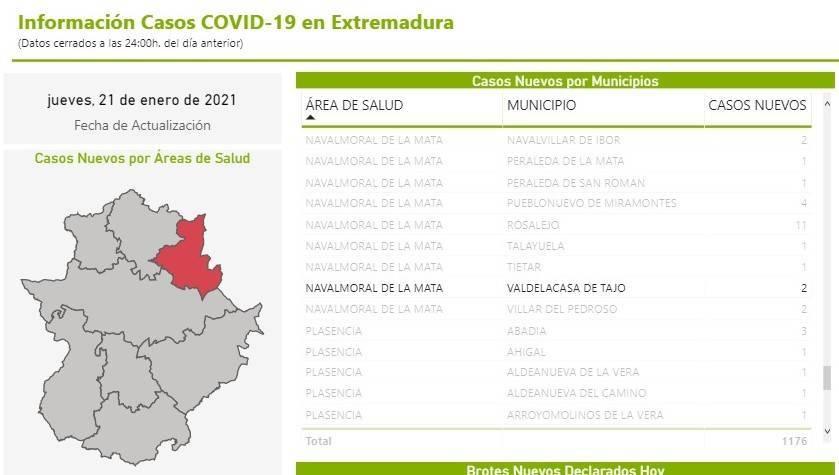 10 nuevos casos positivos de COVID-19 (enero 2021) - Valdelacasa de Tajo (Cáceres) 4