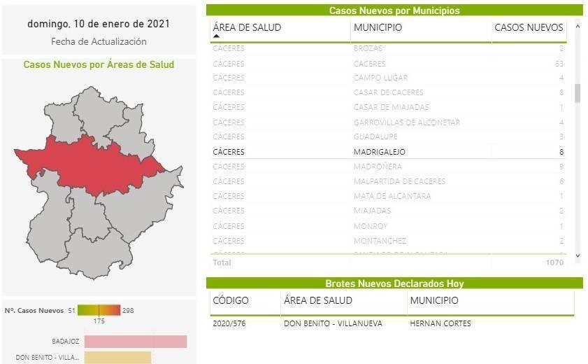 10 nuevos casos positivos por COVID-19 (enero 2021) - Madrigalejo (Cáceres) 1