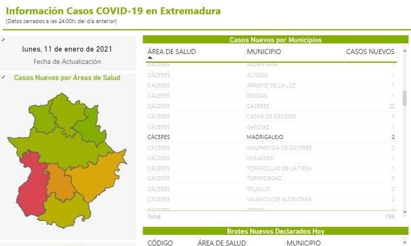 10 nuevos casos positivos por COVID-19 (enero 2021) - Madrigalejo (Cáceres) 2