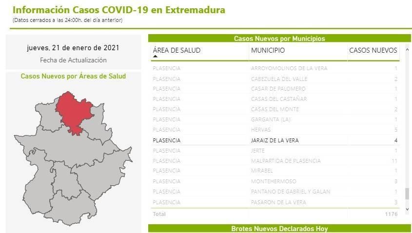 11 nuevos casos y 23 altas de COVID-19 (enero 2021) - Jaraíz de la Vera (Cáceres) 1