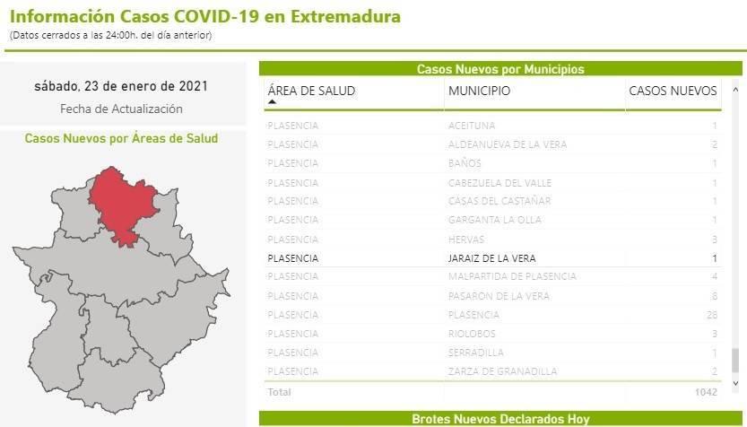11 nuevos casos y 23 altas de COVID-19 (enero 2021) - Jaraíz de la Vera (Cáceres) 3
