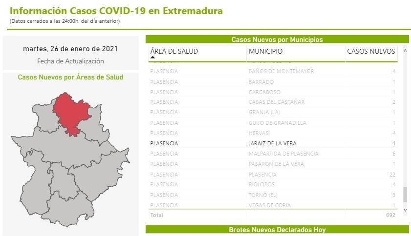 11 nuevos casos y 23 altas de COVID-19 (enero 2021) - Jaraíz de la Vera (Cáceres) 4