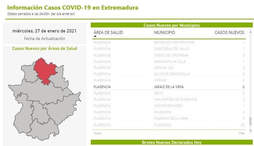 11 nuevos casos y 23 altas de COVID-19 (enero 2021) - Jaraíz de la Vera (Cáceres) 5