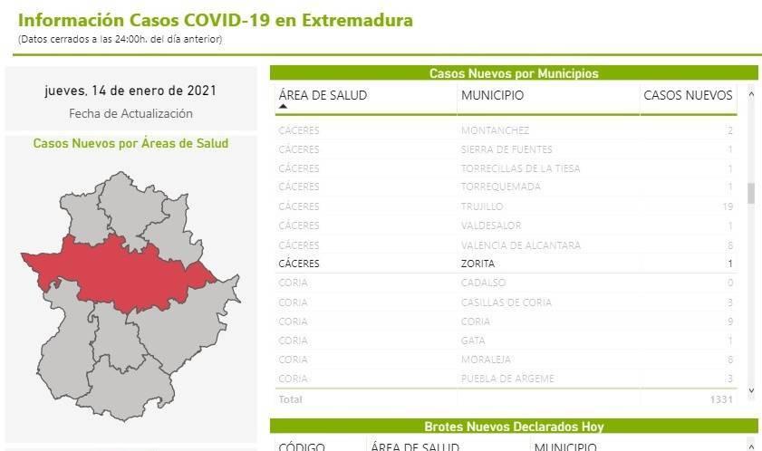 12 nuevos casos positivos de COVID-19 (enero 2021) - Zorita (Cáceres) 2