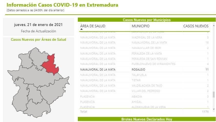 13 nuevos casos positivos de COVID-19 (enero 2021) - Rosalejo (Cáceres) 2