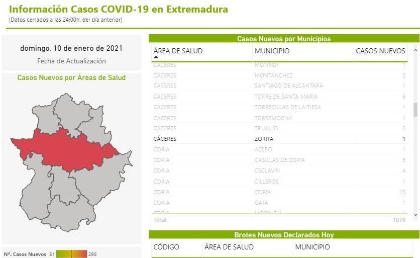14 casos positivos de COVID-19 (enero 2021) - Zorita (Cáceres) 1