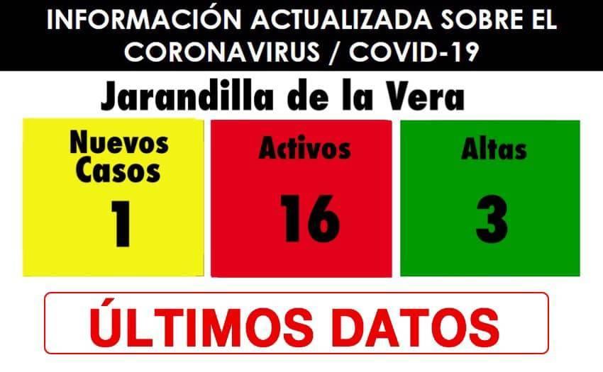 16 casos positivos activos de COVID-19 (enero 2021) - Jarandilla de la Vera (Cáceres)