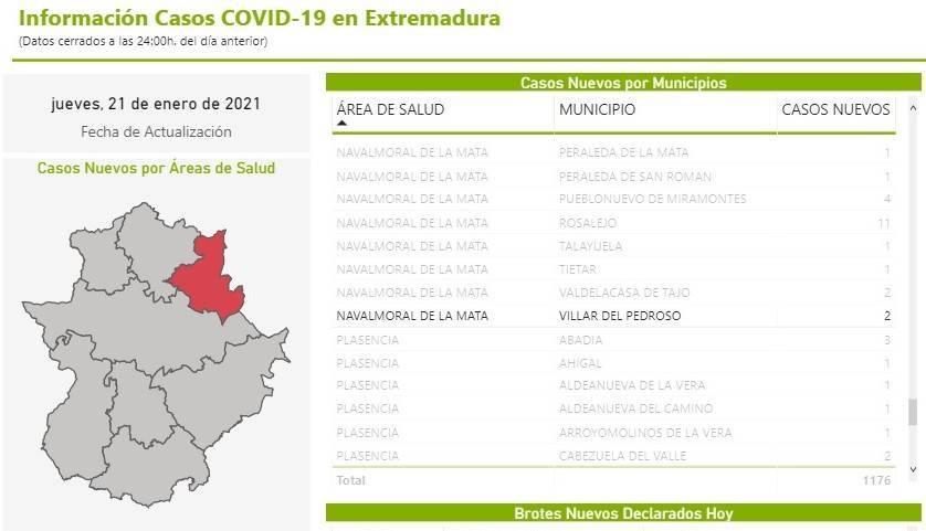2 nuevos casos de COVID-19 (enero 2021) - Villar del Pedroso (Cáceres)
