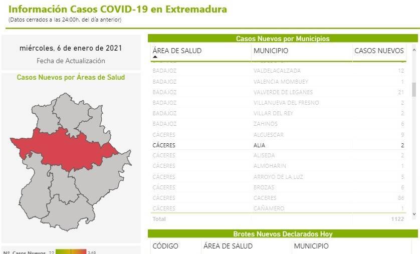 2 nuevos casos positivos de COVID-19 (enero 2021) - Alía (Cáceres)