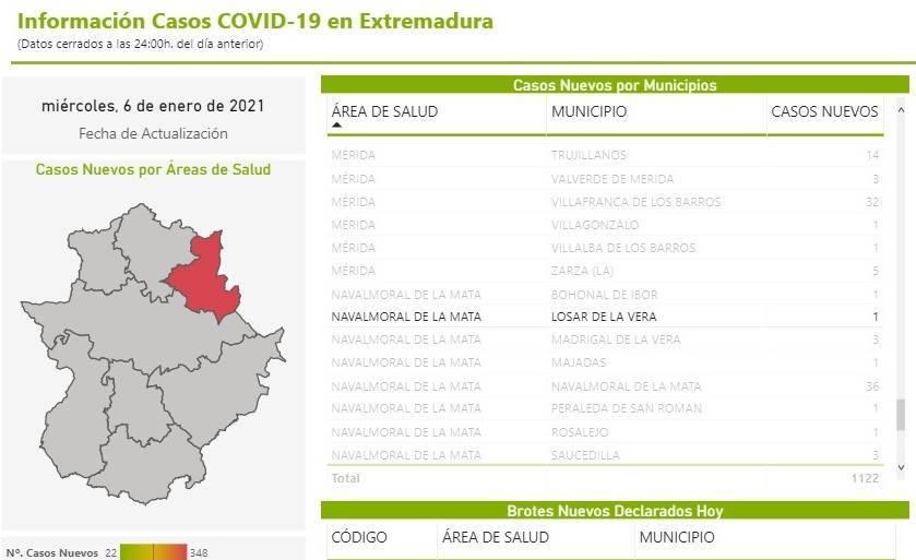 2 nuevos casos positivos de COVID-19 (enero 2021) - Losar de la Vera (Cáceres) 1