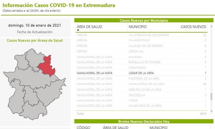 2 nuevos casos positivos de COVID-19 (enero 2021) - Losar de la Vera (Cáceres) 2