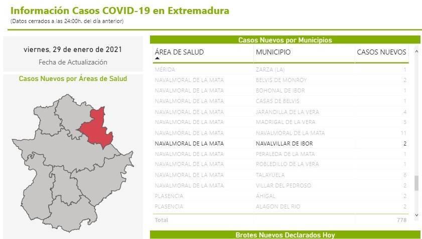 2 nuevos casos positivos de COVID-19 (enero 2021) - Navalvillar de Ibor (Cáceres)