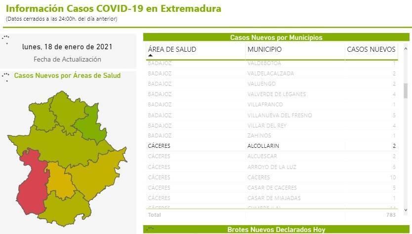 3 casos positivos activos de COVID-19 (enero 2021) - Alcollarín (Cáceres) 1