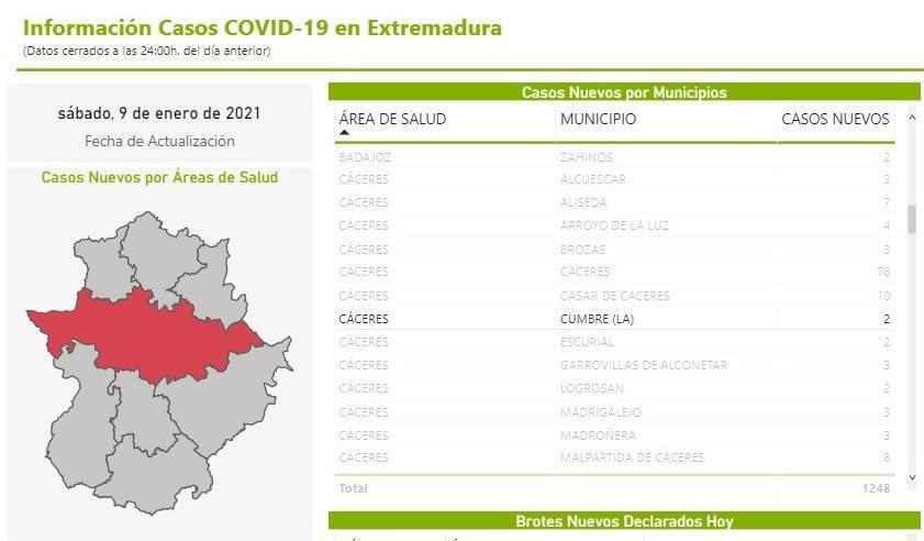 3 casos positivos activos de COVID-19 (enero 2021) - La Cumbre (Cáceres) 2