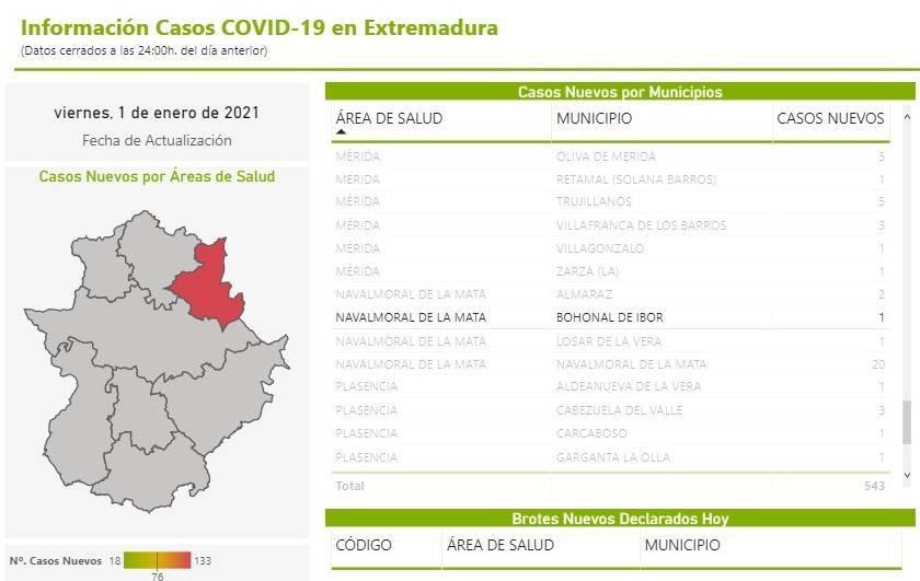 3 nuevos casos positivos de COVID-19 (enero 2021) - Bohonal de Ibor (Cáceres) 1