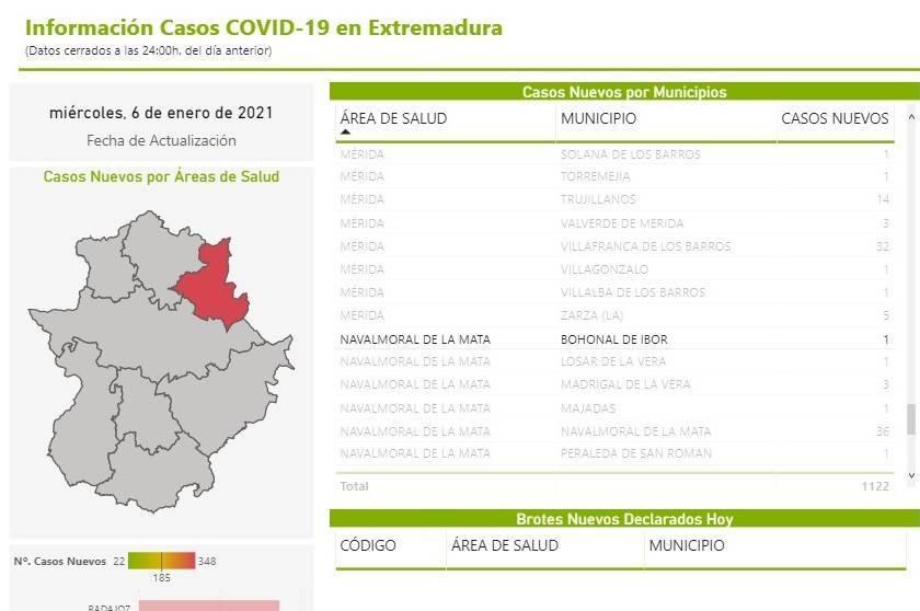 3 nuevos casos positivos de COVID-19 (enero 2021) - Bohonal de Ibor (Cáceres) 3