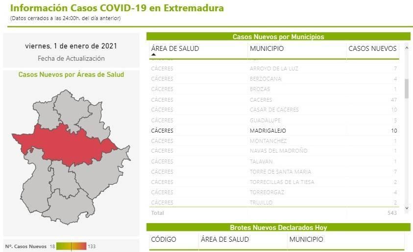39 nuevos casos positivos de COVID-19 (enero 2021) - Madrigalejo (Cáceres) 1
