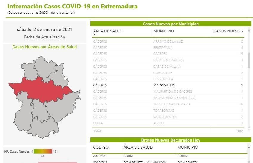 39 nuevos casos positivos de COVID-19 (enero 2021) - Madrigalejo (Cáceres) 2