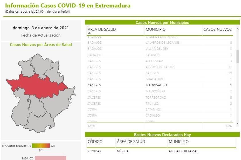 39 nuevos casos positivos de COVID-19 (enero 2021) - Madrigalejo (Cáceres) 3