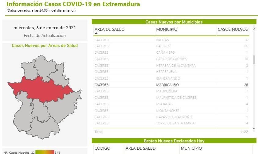 39 nuevos casos positivos de COVID-19 (enero 2021) - Madrigalejo (Cáceres) 5