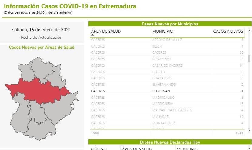 4 casos positivos activos de COVID-19 (enero 2021) - Logrosán (Cáceres)