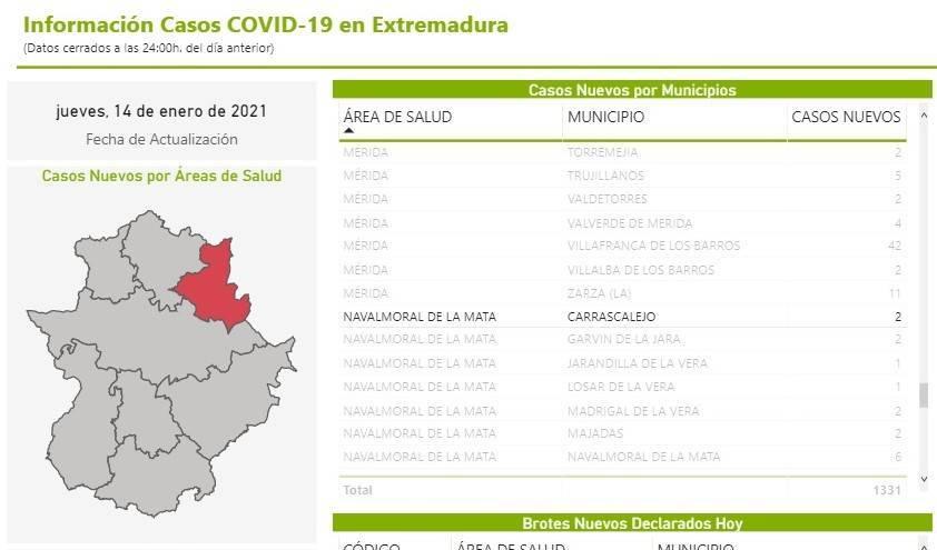 4 nuevos casos positivos de COVID-19 (enero 2021) - Carrascalejo (Cáceres) 1