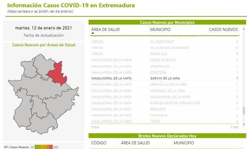 4 nuevos casos positivos de COVID-19 (enero 2021) - Garvín (Cáceres) 1