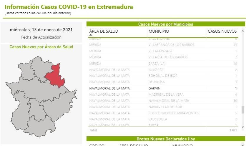 4 nuevos casos positivos de COVID-19 (enero 2021) - Garvín (Cáceres) 24 nuevos casos positivos de COVID-19 (enero 2021) - Garvín (Cáceres) 2