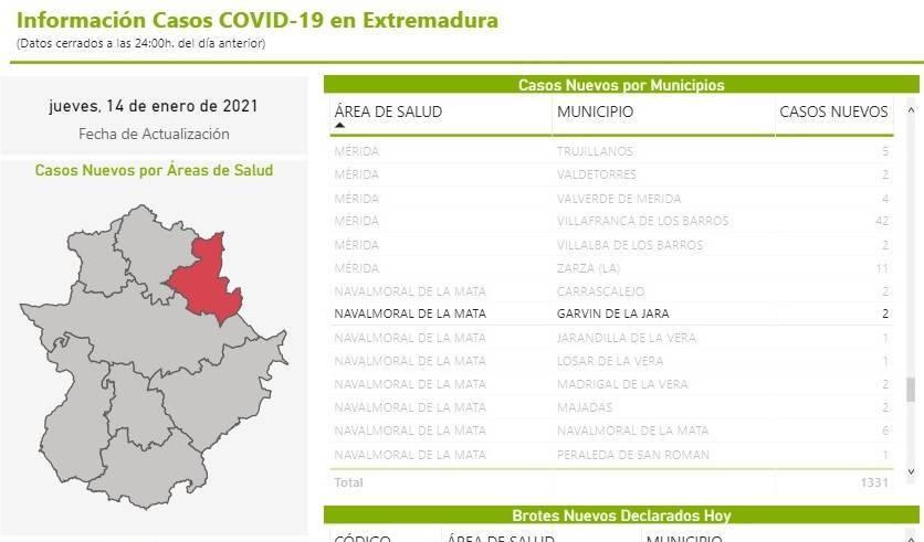 4 nuevos casos positivos de COVID-19 (enero 2021) - Garvín (Cáceres) 3