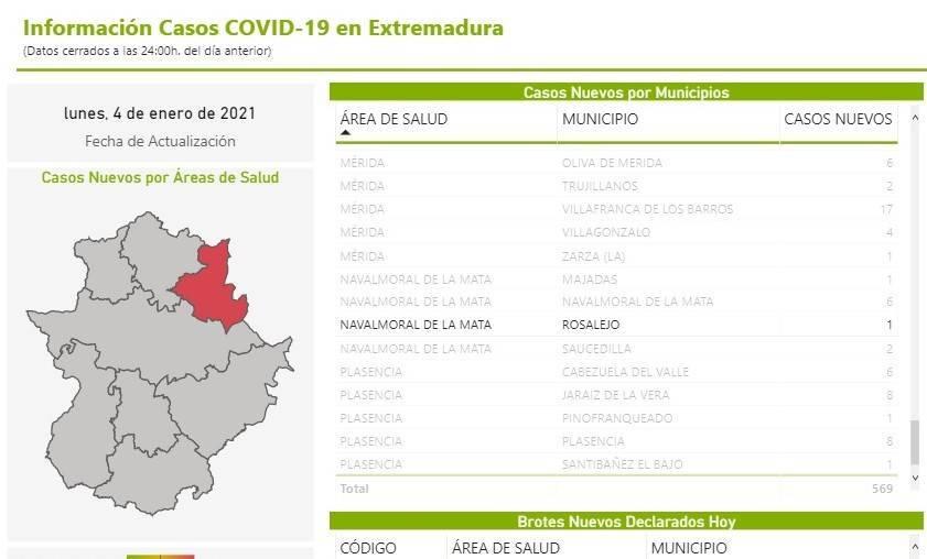 4 nuevos casos positivos de COVID-19 (enero 2021) - Rosalejo (Cáceres) 1