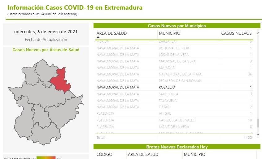 4 nuevos casos positivos de COVID-19 (enero 2021) - Rosalejo (Cáceres) 3